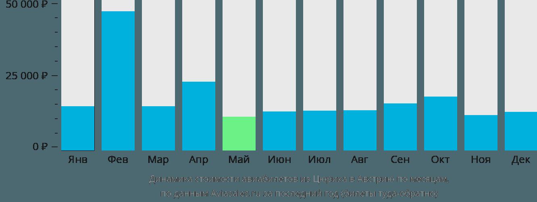 Динамика стоимости авиабилетов из Цюриха в Австрию по месяцам