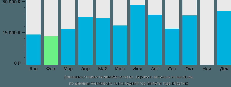 Динамика стоимости авиабилетов из Цюриха в Анталью по месяцам