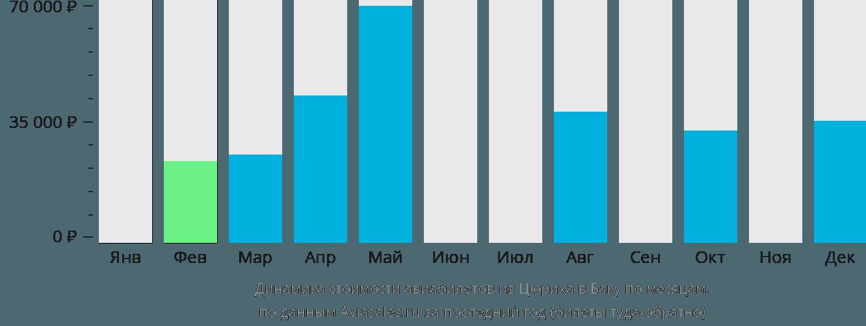 Динамика стоимости авиабилетов из Цюриха в Баку по месяцам