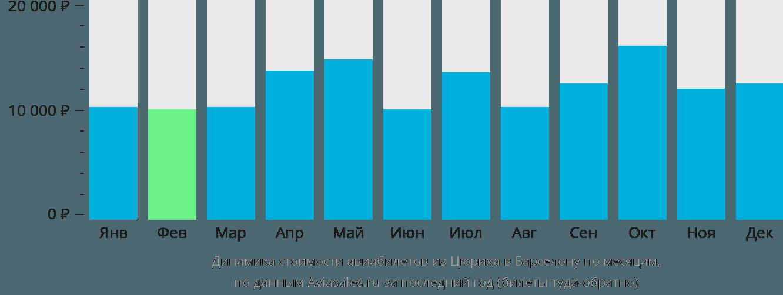 Динамика стоимости авиабилетов из Цюриха в Барселону по месяцам