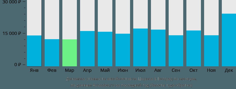 Динамика стоимости авиабилетов из Цюриха в Белград по месяцам