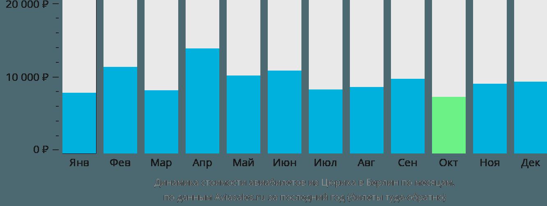 Динамика стоимости авиабилетов из Цюриха в Берлин по месяцам