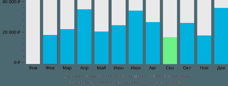 Динамика стоимости авиабилетов из Цюриха в Бейрут по месяцам