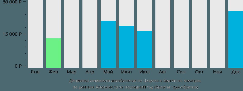 Динамика стоимости авиабилетов из Цюриха в Берген по месяцам