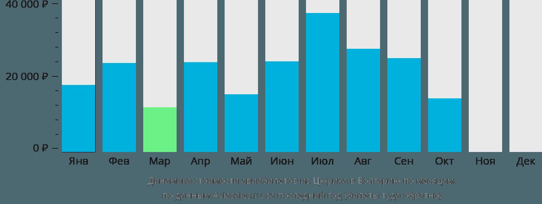 Динамика стоимости авиабилетов из Цюриха в Болгарию по месяцам