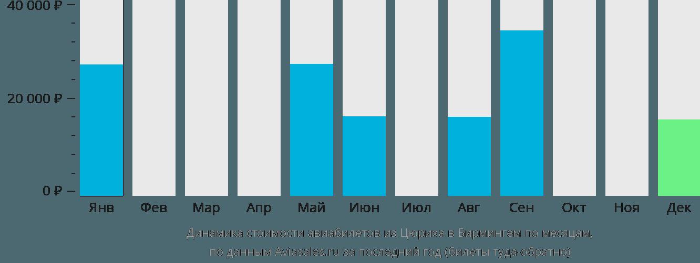 Динамика стоимости авиабилетов из Цюриха в Бирмингем по месяцам
