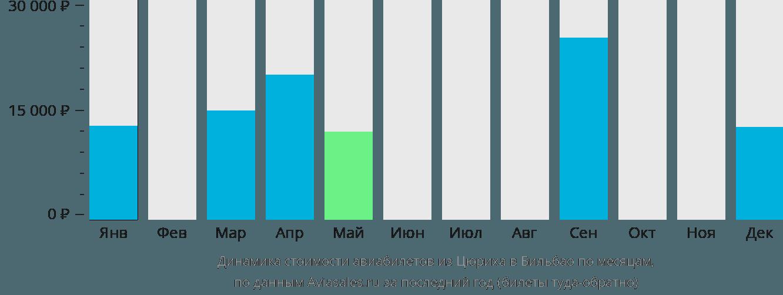 Динамика стоимости авиабилетов из Цюриха в Бильбао по месяцам