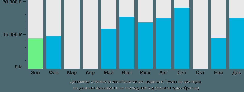 Динамика стоимости авиабилетов из Цюриха в Пекин по месяцам
