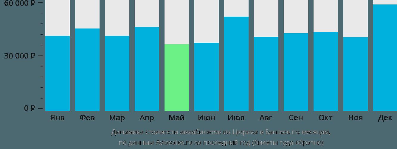 Динамика стоимости авиабилетов из Цюриха в Бангкок по месяцам