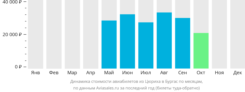 Динамика стоимости авиабилетов из Цюриха в Бургас по месяцам