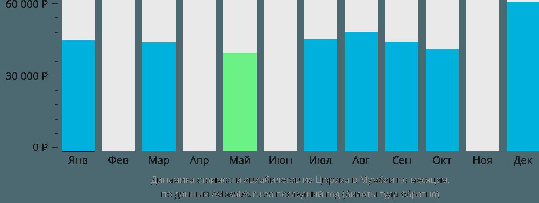 Динамика стоимости авиабилетов из Цюриха в Мумбаи по месяцам