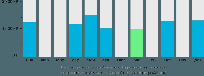 Динамика стоимости авиабилетов из Цюриха в Бари по месяцам
