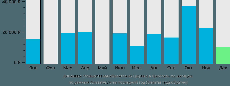 Динамика стоимости авиабилетов из Цюриха в Брюссель по месяцам