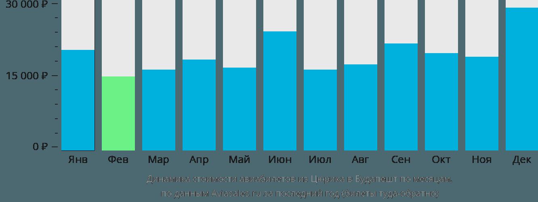 Динамика стоимости авиабилетов из Цюриха в Будапешт по месяцам