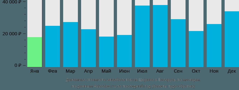 Динамика стоимости авиабилетов из Цюриха в Беларусь по месяцам