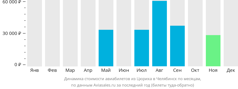 Динамика стоимости авиабилетов из Цюриха в Челябинск по месяцам