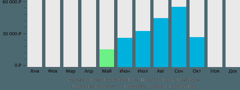 Динамика стоимости авиабилетов из Цюриха на Корфу по месяцам