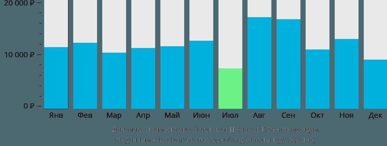 Динамика стоимости авиабилетов из Цюриха в Кёльн по месяцам