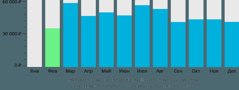 Динамика стоимости авиабилетов из Цюриха в Чикаго по месяцам