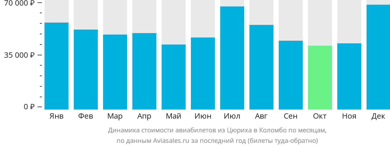 Динамика стоимости авиабилетов из Цюриха в Коломбо по месяцам