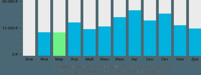 Динамика стоимости авиабилетов из Цюриха в Копенгаген по месяцам