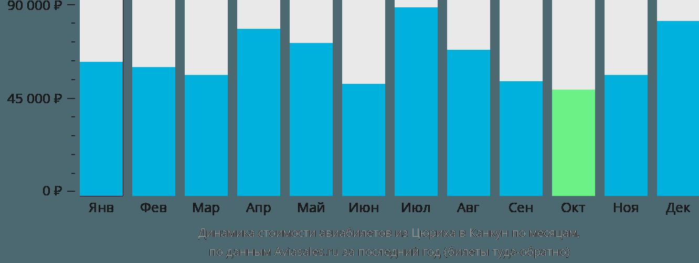 Динамика стоимости авиабилетов из Цюриха в Канкун по месяцам