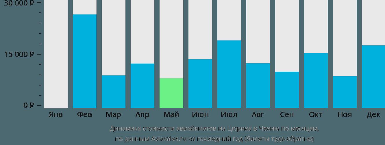 Динамика стоимости авиабилетов из Цюриха в Чехию по месяцам