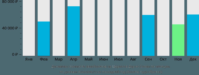 Динамика стоимости авиабилетов из Цюриха в Дар-эс-Салам по месяцам