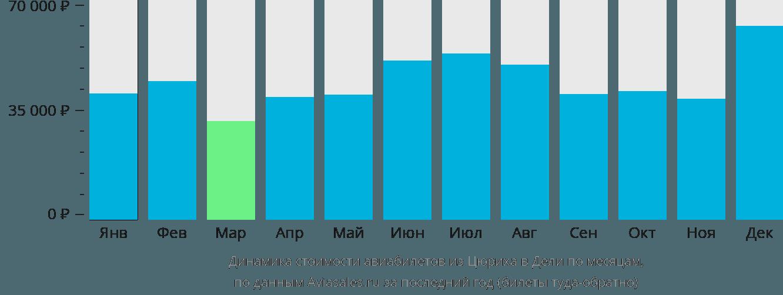 Динамика стоимости авиабилетов из Цюриха в Дели по месяцам