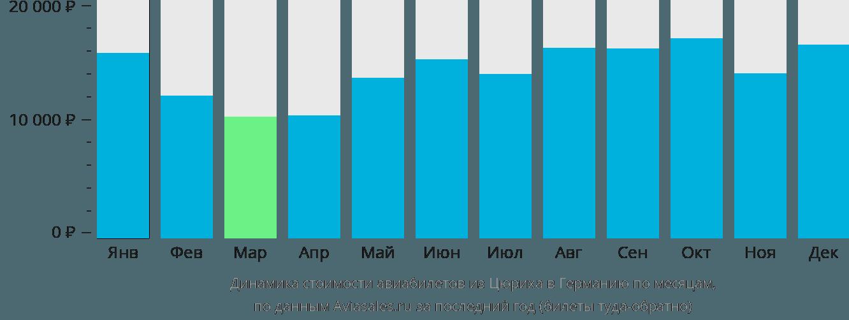 Динамика стоимости авиабилетов из Цюриха в Германию по месяцам