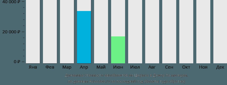 Динамика стоимости авиабилетов из Цюриха в Днепр по месяцам