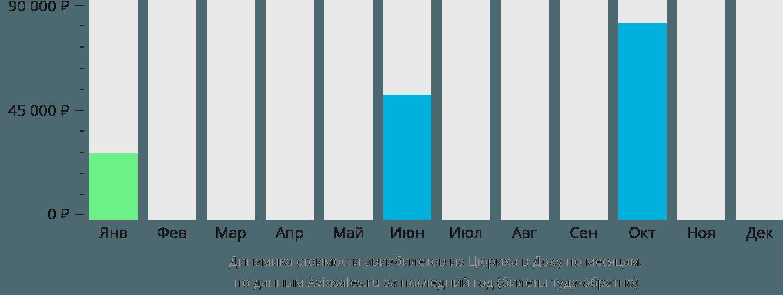 Динамика стоимости авиабилетов из Цюриха в Доху по месяцам