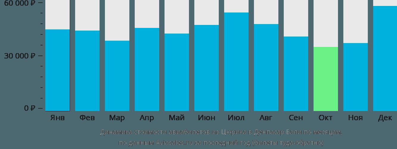 Динамика стоимости авиабилетов из Цюриха в Денпасар Бали по месяцам