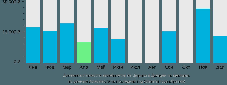 Динамика стоимости авиабилетов из Цюриха в Дрезден по месяцам