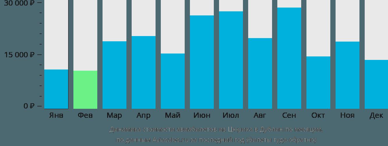 Динамика стоимости авиабилетов из Цюриха в Дублин по месяцам