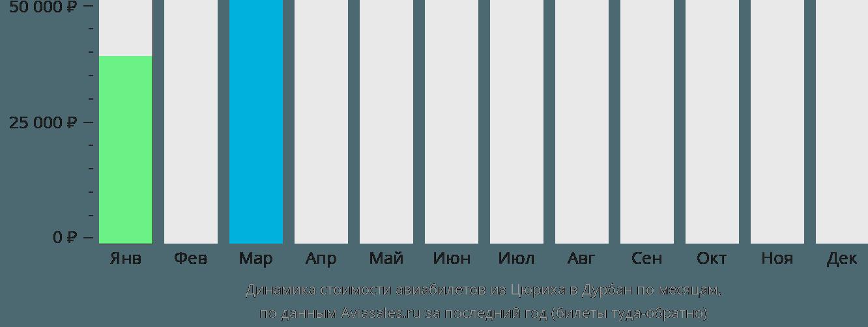 Динамика стоимости авиабилетов из Цюриха в Дурбан по месяцам