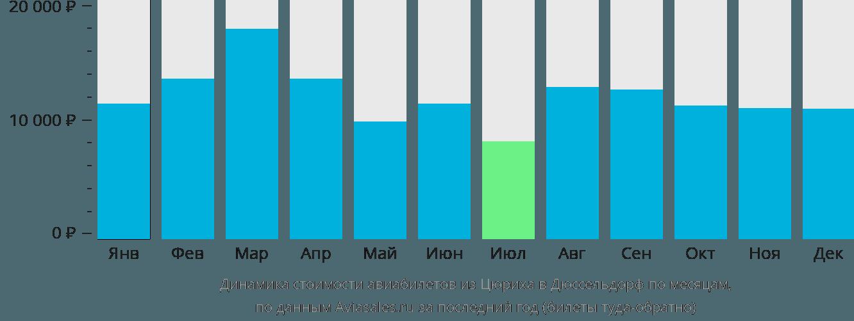 Динамика стоимости авиабилетов из Цюриха в Дюссельдорф по месяцам