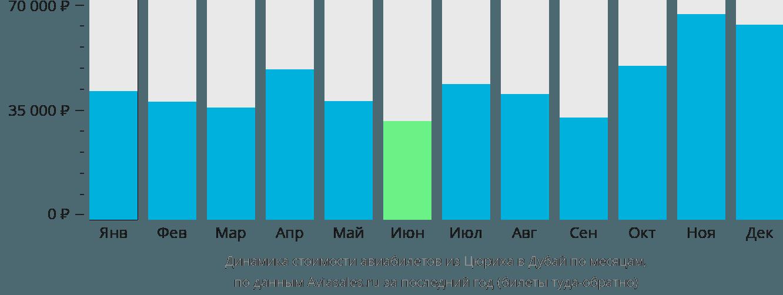 Динамика стоимости авиабилетов из Цюриха в Дубай по месяцам