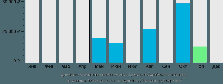 Динамика стоимости авиабилетов из Цюриха в Эдинбург по месяцам
