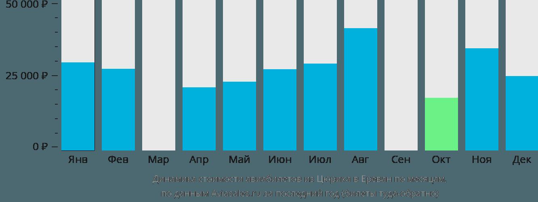 Динамика стоимости авиабилетов из Цюриха в Ереван по месяцам
