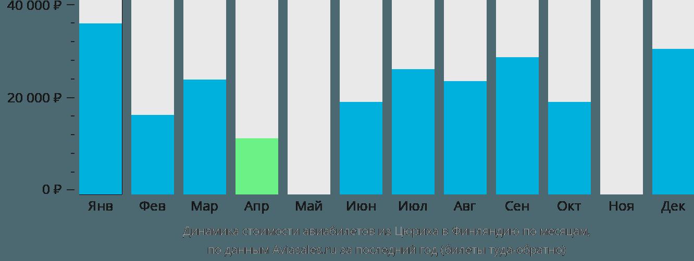 Динамика стоимости авиабилетов из Цюриха в Финляндию по месяцам
