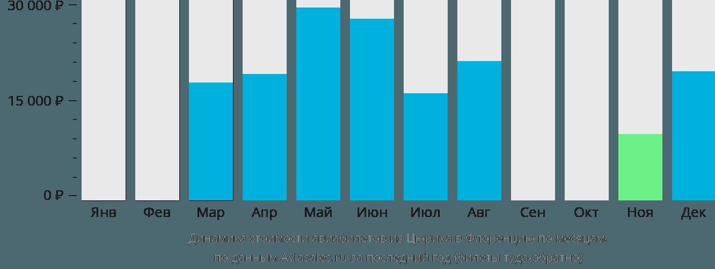 Динамика стоимости авиабилетов из Цюриха в Флоренцию по месяцам
