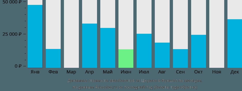 Динамика стоимости авиабилетов из Цюриха в Фуншал по месяцам