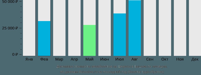 Динамика стоимости авиабилетов из Цюриха в Бишкек по месяцам
