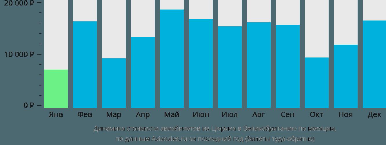 Динамика стоимости авиабилетов из Цюриха в Великобританию по месяцам
