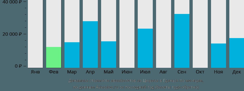 Динамика стоимости авиабилетов из Цюриха в Гданьск по месяцам