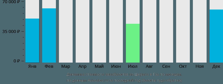Динамика стоимости авиабилетов из Цюриха в Гоа по месяцам