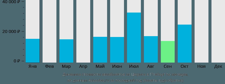 Динамика стоимости авиабилетов из Цюриха в Гётеборг по месяцам