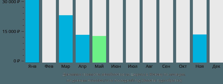 Динамика стоимости авиабилетов из Цюриха в Женеву по месяцам