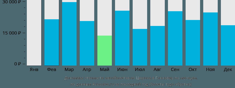 Динамика стоимости авиабилетов из Цюриха в Ганновер по месяцам